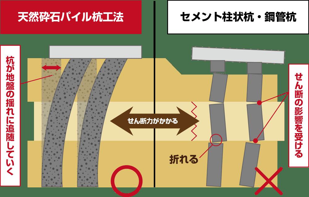 駿河屋・地震へのおすすめ安心技術〜地震と大雨に強い