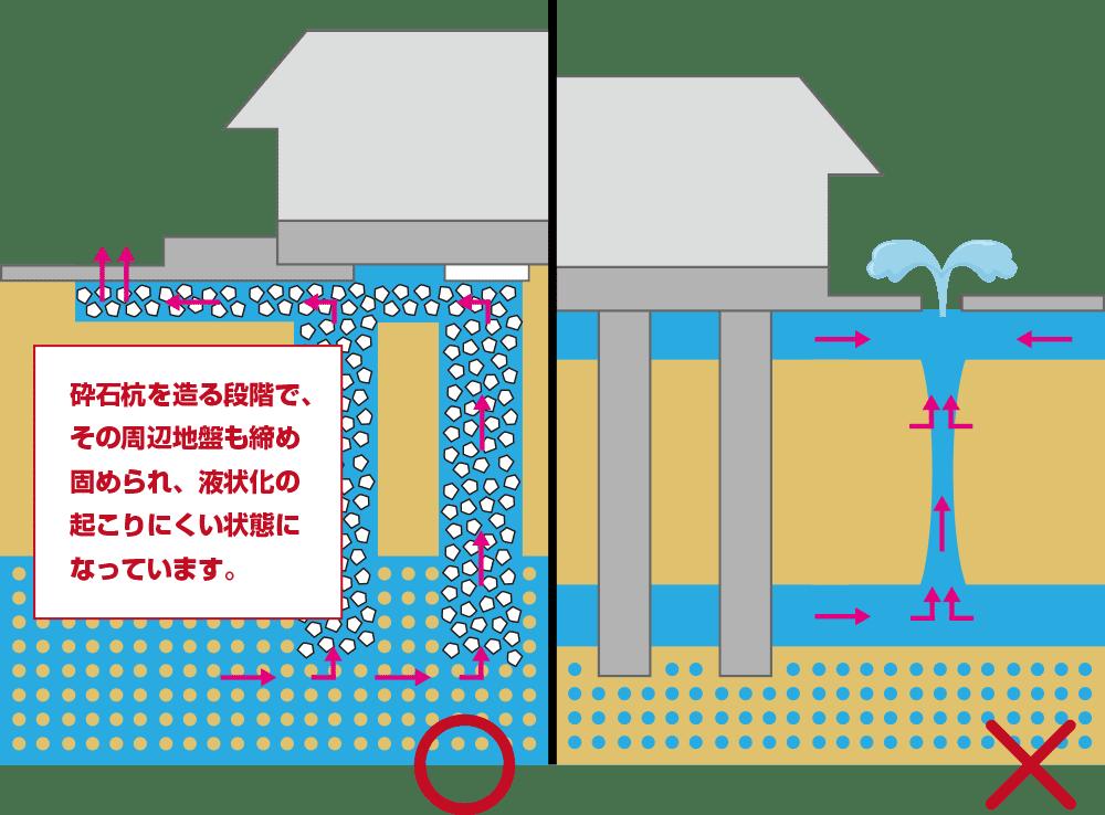 駿河屋・地震へのおすすめ安心技術〜液状化に強い工法です