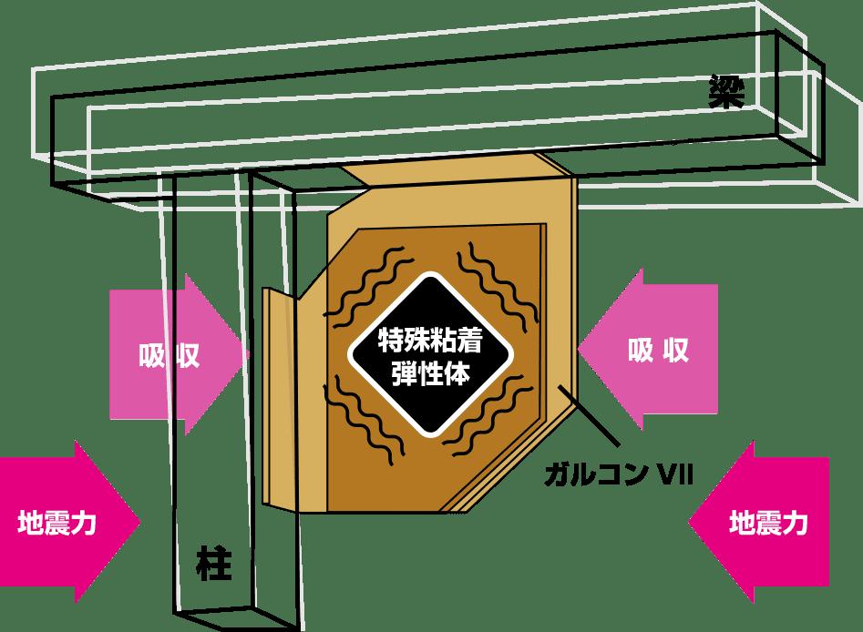 駿河屋・地震へのおすすめ安心技術