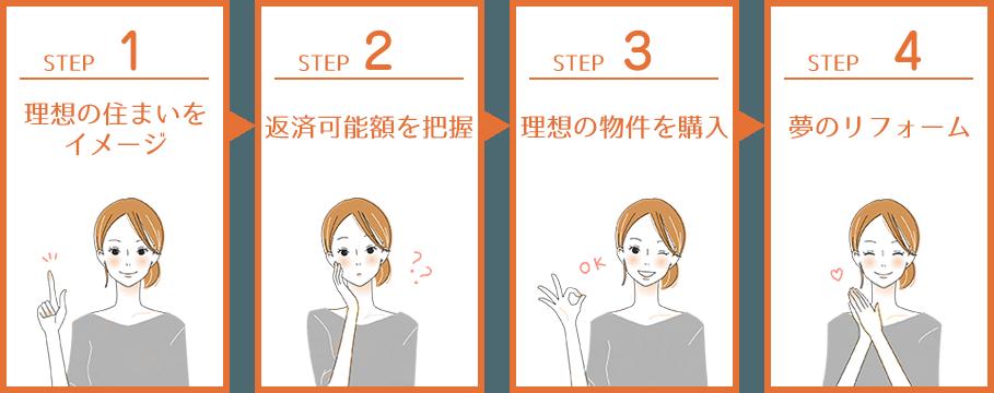 step1 理想の住まいをイメージ step2 返済可能額を把握 step3 理想の物件を購入 step4 夢のリフォーム